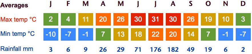 Beijing weather chart