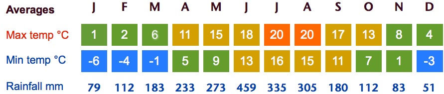 huangshan weather averages