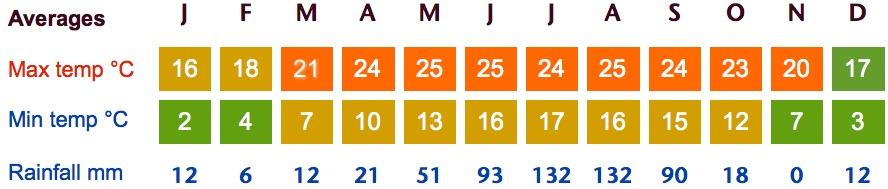 kathmandu weather averages