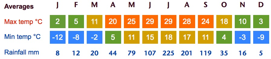 pingyao weather averages