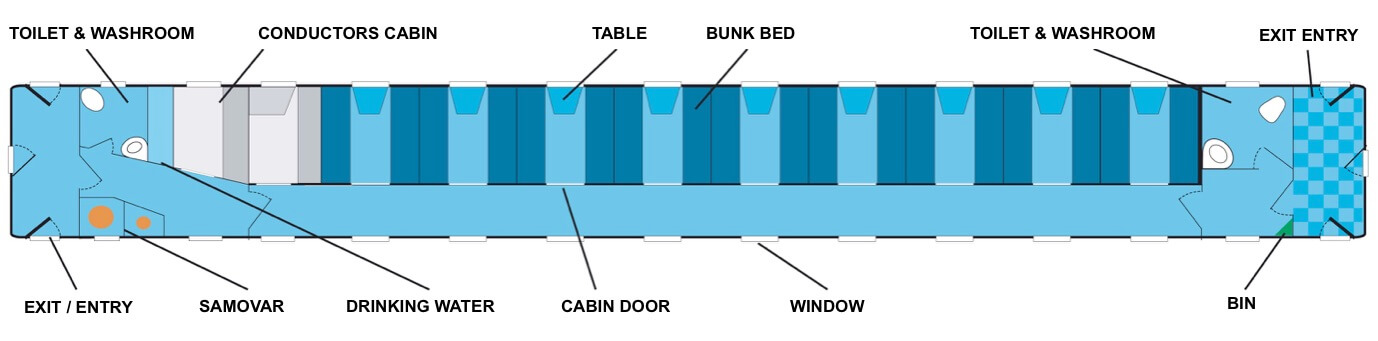 trans-siberian train carriage layout